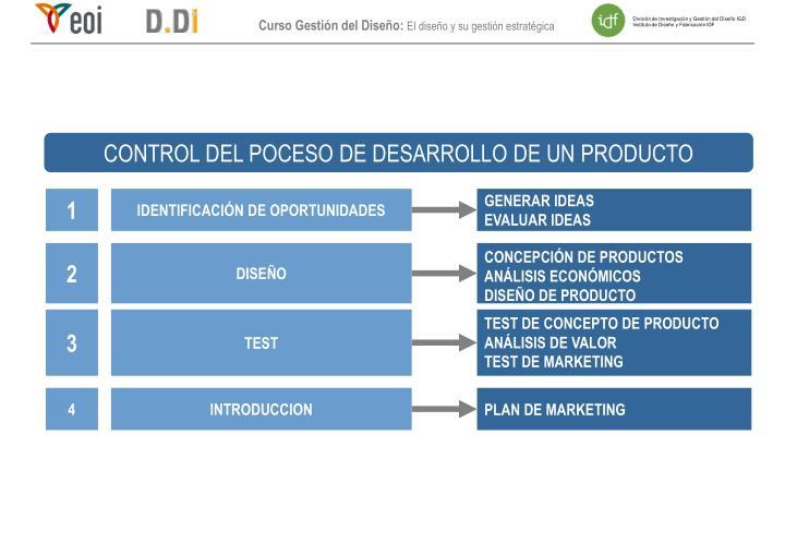 CONTROL DEL POCESO DE DESARROLLO DE UN PRODUCTO