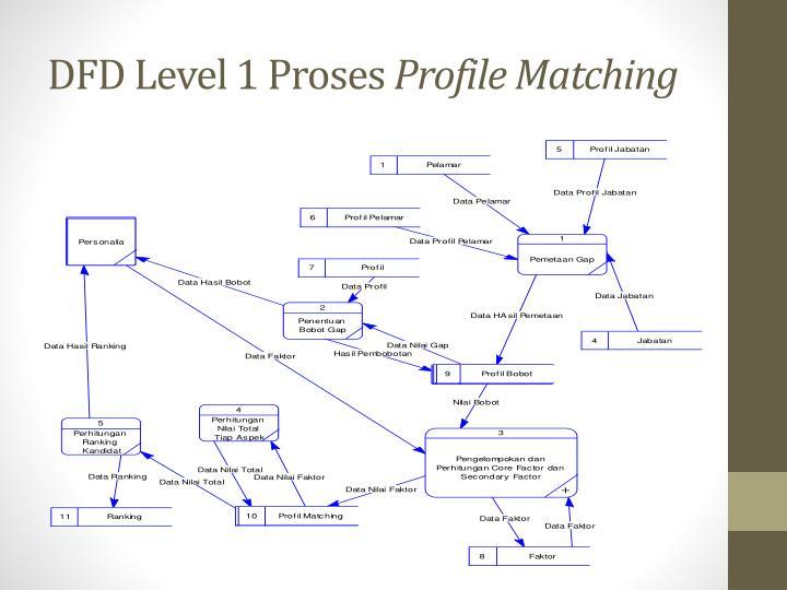 DFD Level 1 Proses