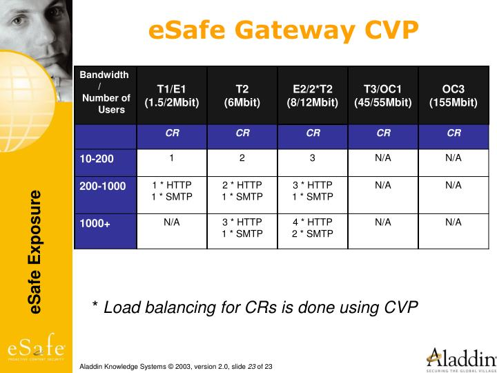 eSafe Gateway CVP