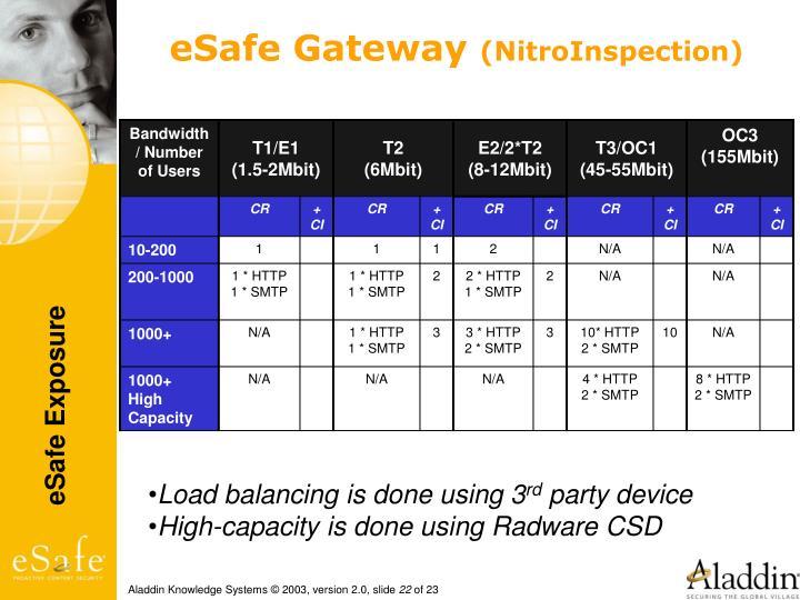 eSafe Gateway