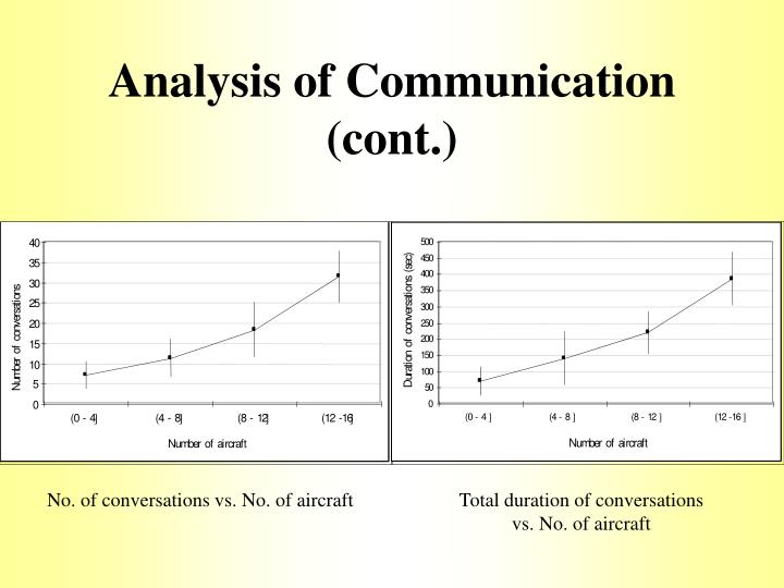 Analysis of Communication (cont.)