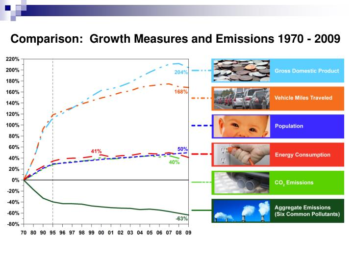 Comparison:  Growth Measures and Emissions 1970 - 2009