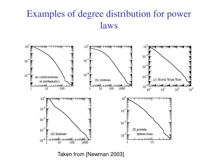 Examples of degree distribution for power laws