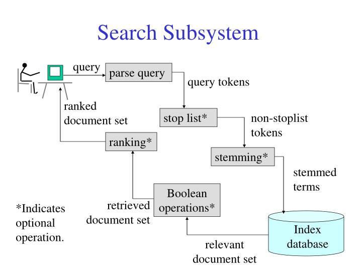 Search Subsystem