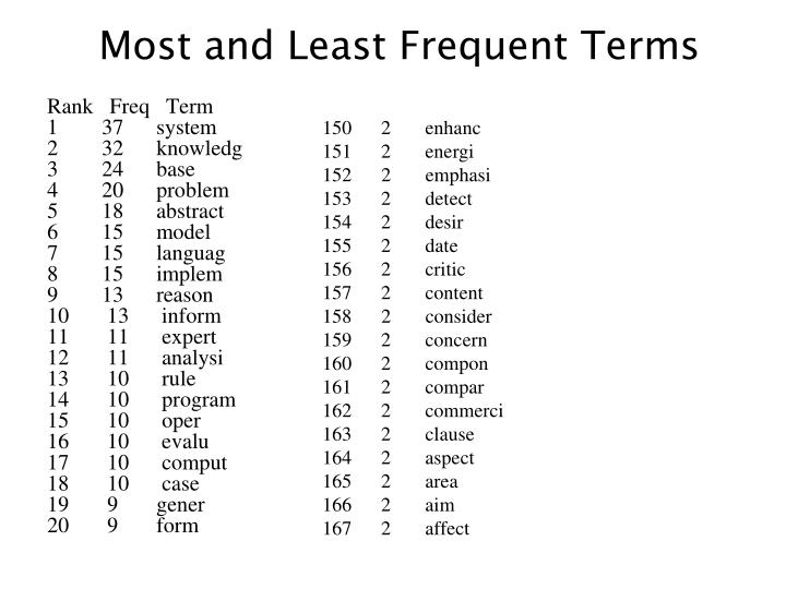 Most and Least Frequent Terms