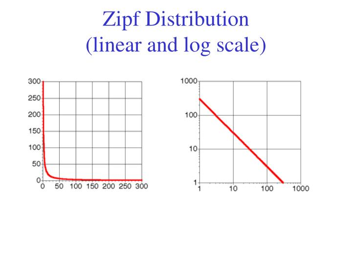 Zipf Distribution