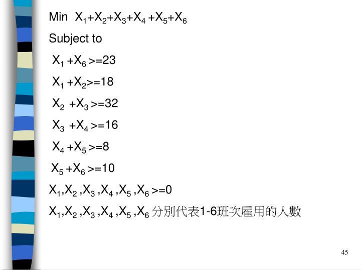 Min  X
