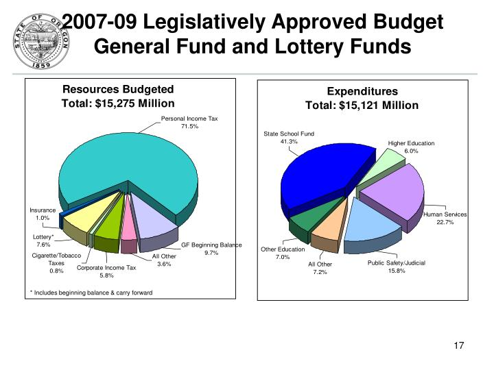 2007-09 Legislatively Approved Budget
