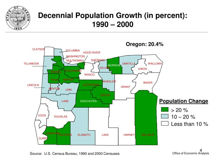 Decennial Population Growth (in percent):