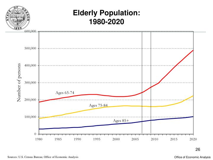 Elderly Population: