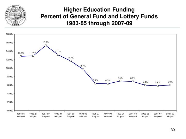 Higher Education Funding