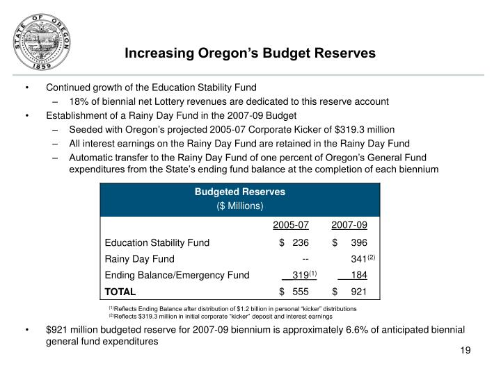 Increasing Oregon's Budget Reserves