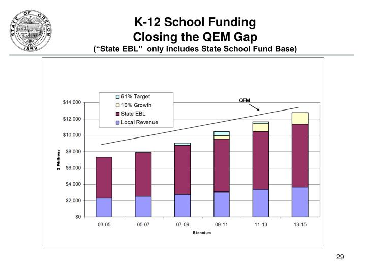 K-12 School Funding