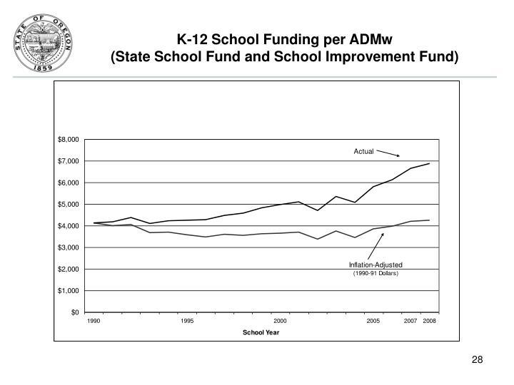 K-12 School Funding per ADMw