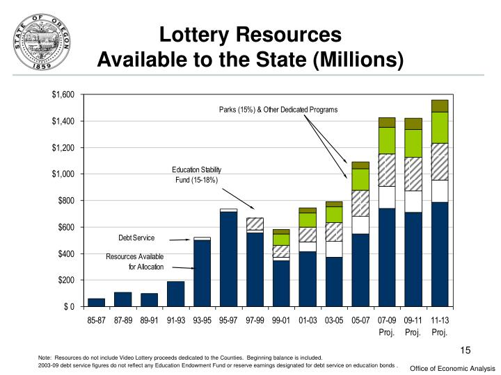 Lottery Resources