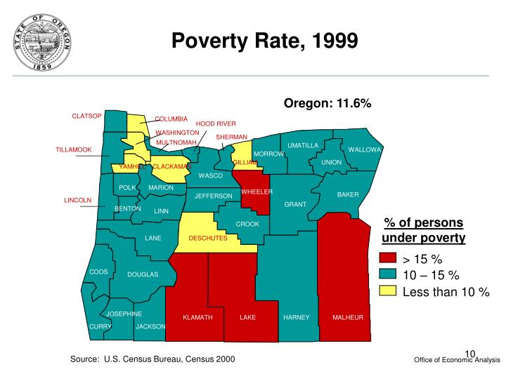 Poverty Rate, 1999
