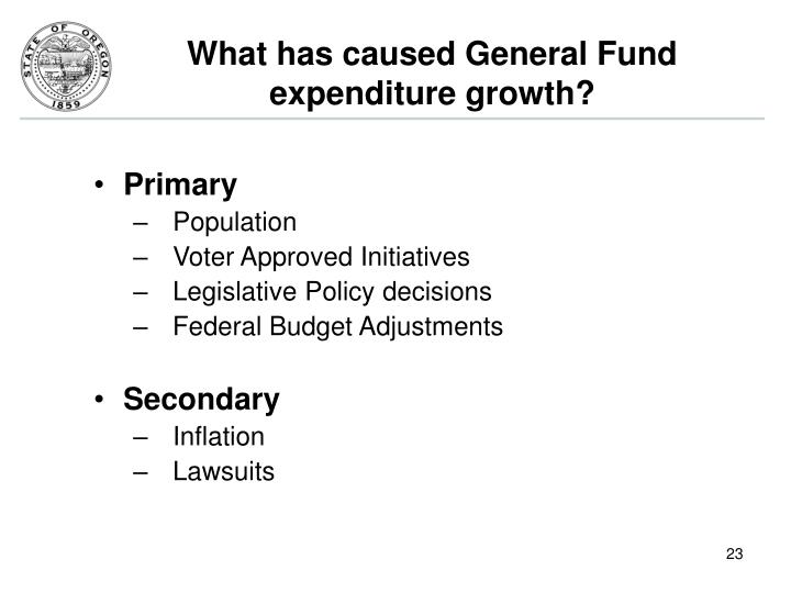 What has caused General Fund