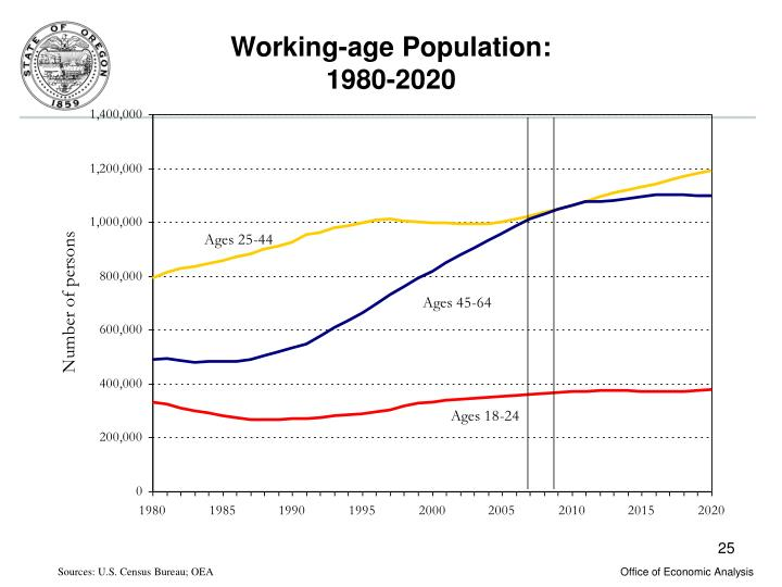 Working-age Population: