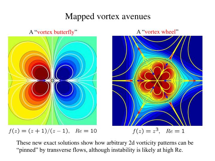 Mapped vortex avenues