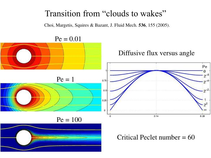 "Transition from ""clouds to wakes"""