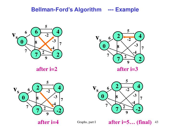 Bellman-Ford's Algorithm    --- Example