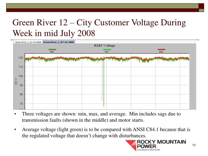 Green River 12 – City Customer Voltage During Week in mid July 2008