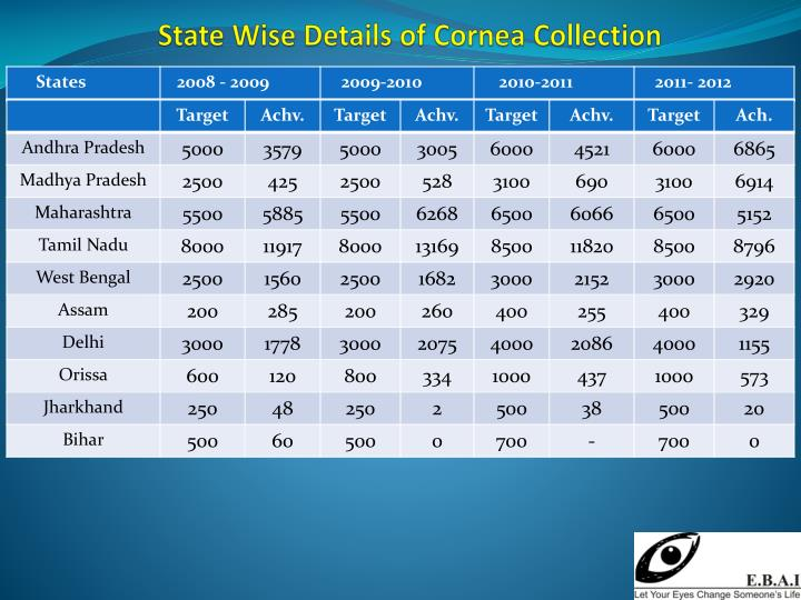 State Wise Details of Cornea Collection