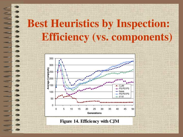 Best Heuristics by Inspection: Efficiency (vs. components)