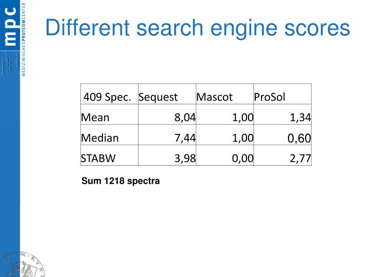 Different search engine scores