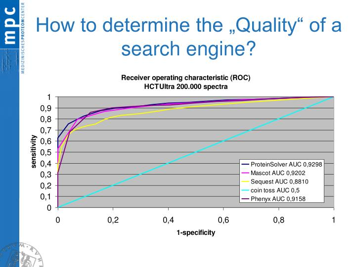 "How to determine the ""Quality"" of a search engine?"