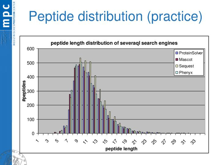 Peptide distribution (practice)