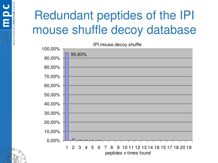 Redundant peptides of the IPI mouse shuffle decoy database
