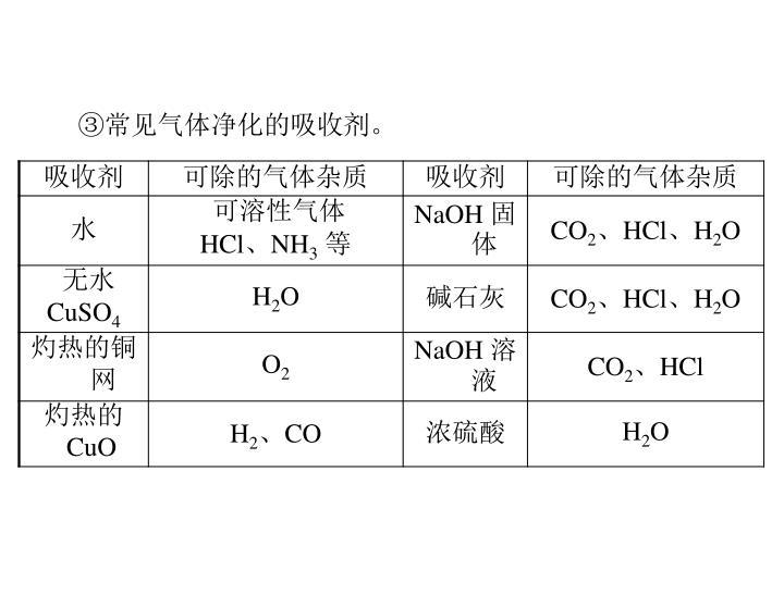 ③常见气体净化的吸收剂。