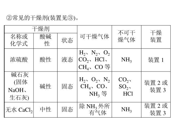 ②常见的干燥剂