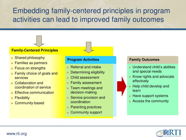 Embedding family-centered principles in program activities can lead to improved family outcomes
