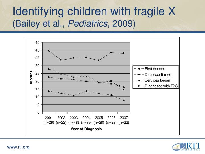 Identifying children with fragile X