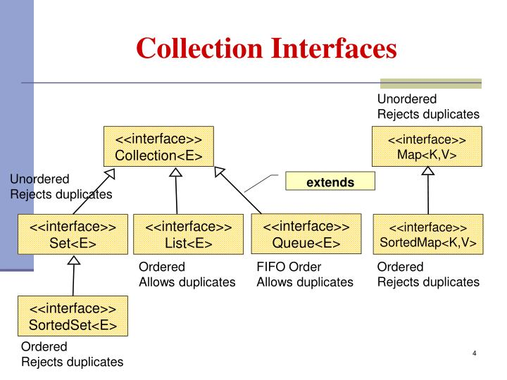 Collection Interfaces