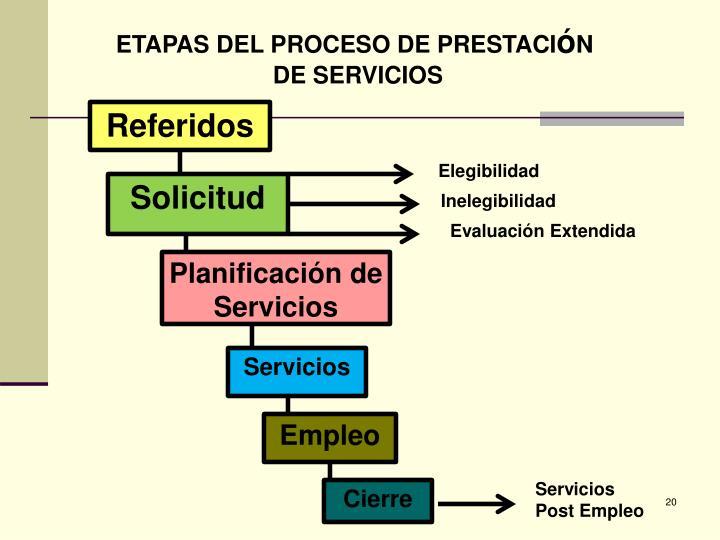 ETAPAS DEL PROCESO DE PRESTACI