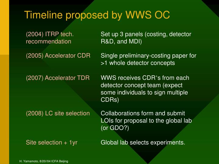 Timeline proposed by WWS OC
