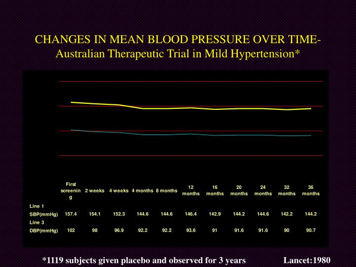 CHANGES IN MEAN BLOOD PRESSURE OVER TIME-Australian Therapeutic Trial in Mild Hypertension*
