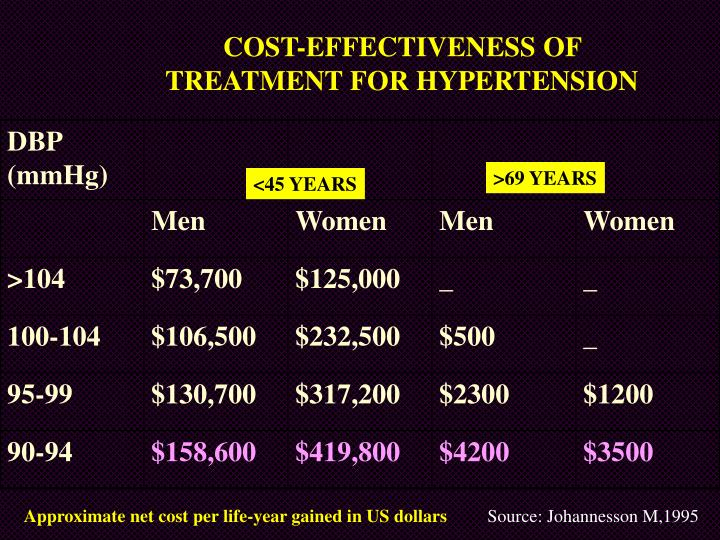 COST-EFFECTIVENESS OF TREATMENT FOR HYPERTENSION
