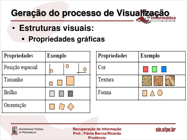 Geração do processo de Visualização