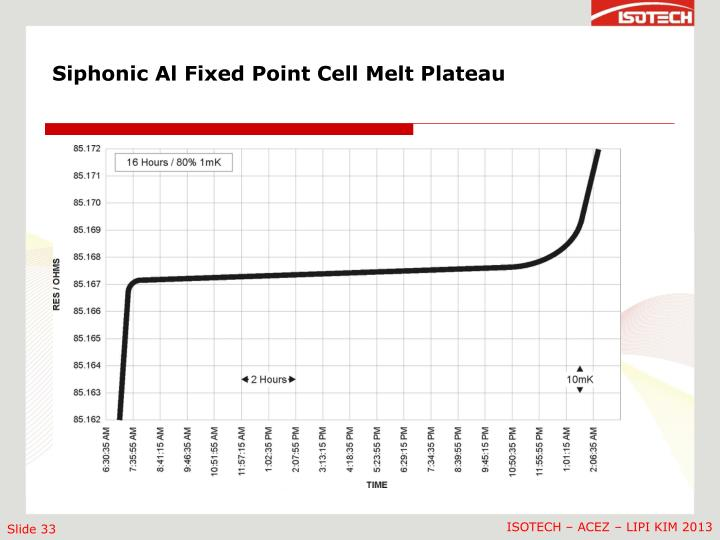 Siphonic Al Fixed Point Cell Melt Plateau
