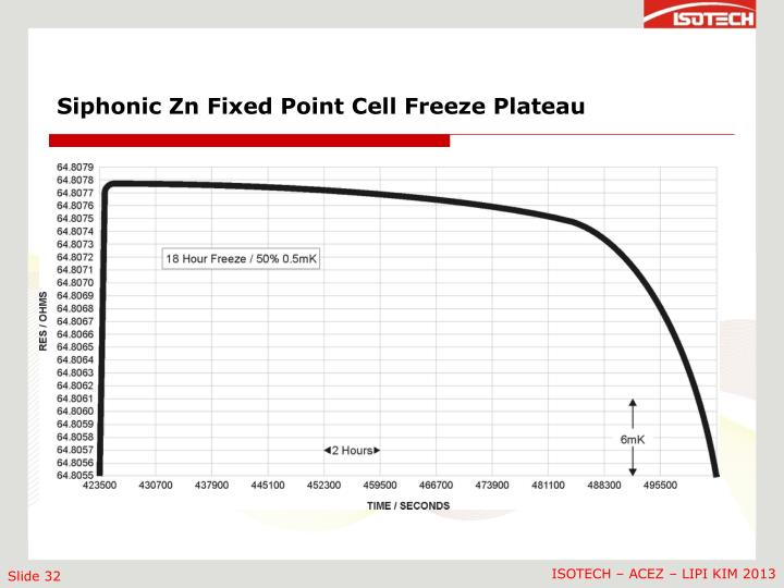 Siphonic Zn Fixed Point Cell Freeze Plateau