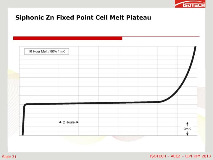 Siphonic Zn Fixed Point Cell Melt Plateau