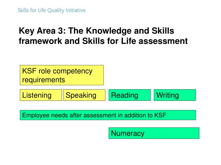 Key Area 3: The Knowledge and Skills framework and Skills for Life assessment