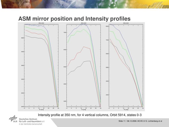 ASM mirror position and Intensity profiles