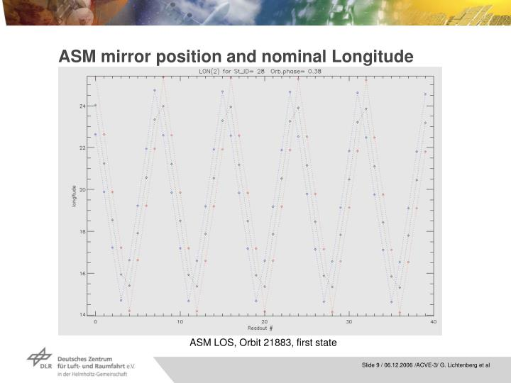 ASM mirror position and nominal Longitude