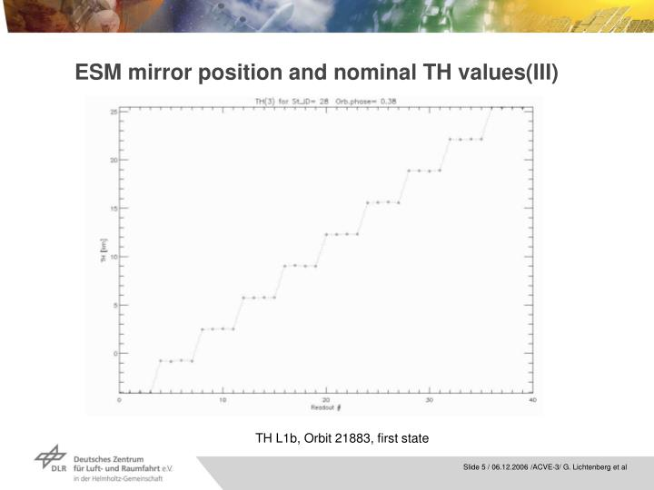 ESM mirror position and nominal TH values(III)