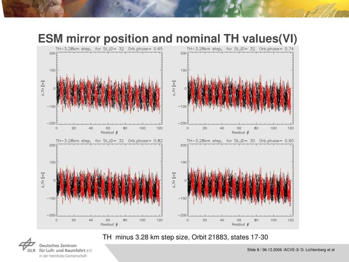 ESM mirror position and nominal TH values(VI)